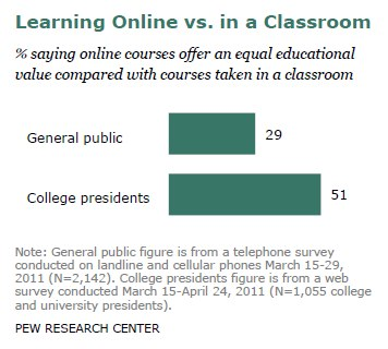 Learning Online vs. in a Classroom