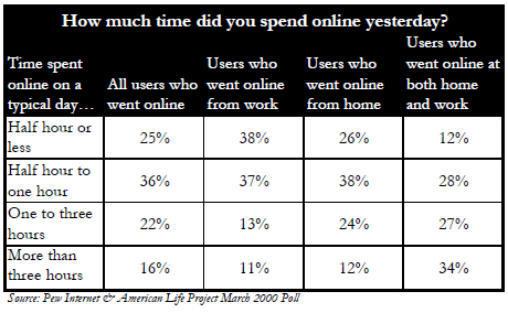 How much time did you spend online yesterday?