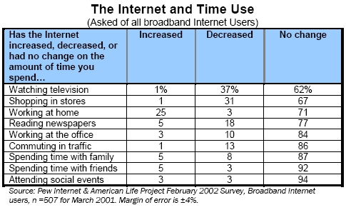 The Internet and Time Use