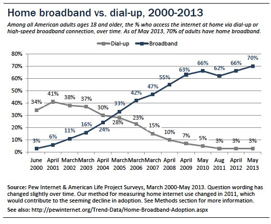 Broadband vs. Dial-up adoption, over time