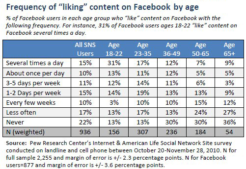 """Frequency of """"liking"""" content on Facebook photos by age"""