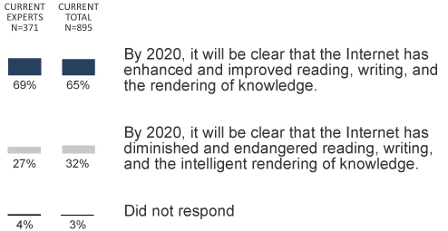 q2: Reading, writing, and the rendering of knowledge will be improved