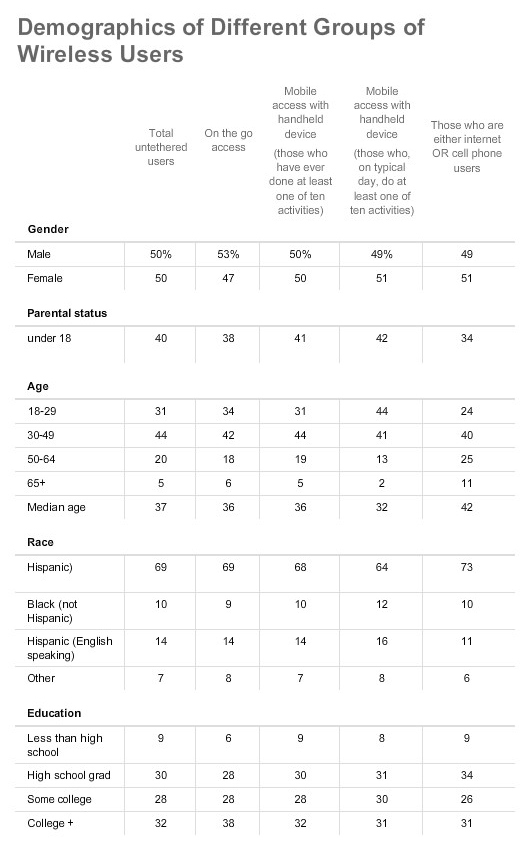 Demographics of Different Groups of Wireless Users pt 1