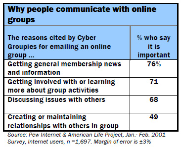 Why people communicate with online groups