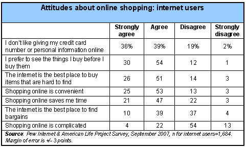 Attitudes of Internet Users