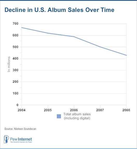 Decline in U.S. album sales over time