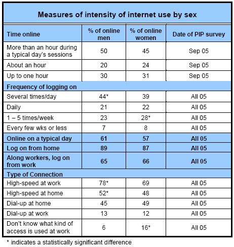 Measures of intensity of internet use by sex