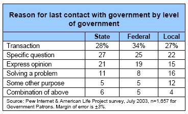 Reason for last contact with government by level of government