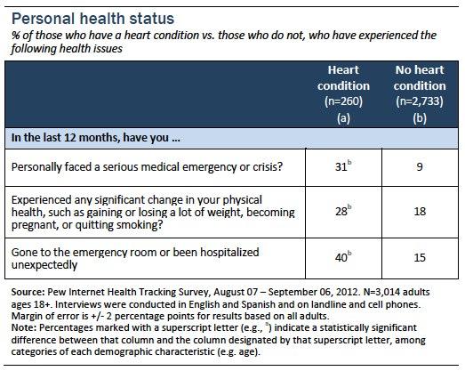 Personal health status