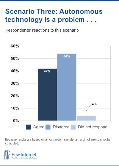 Scenario 3 Responses