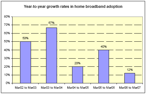 Year to year growth rates in home broadband penetration