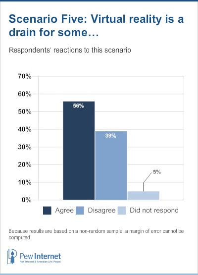 Scenario 5 Responses