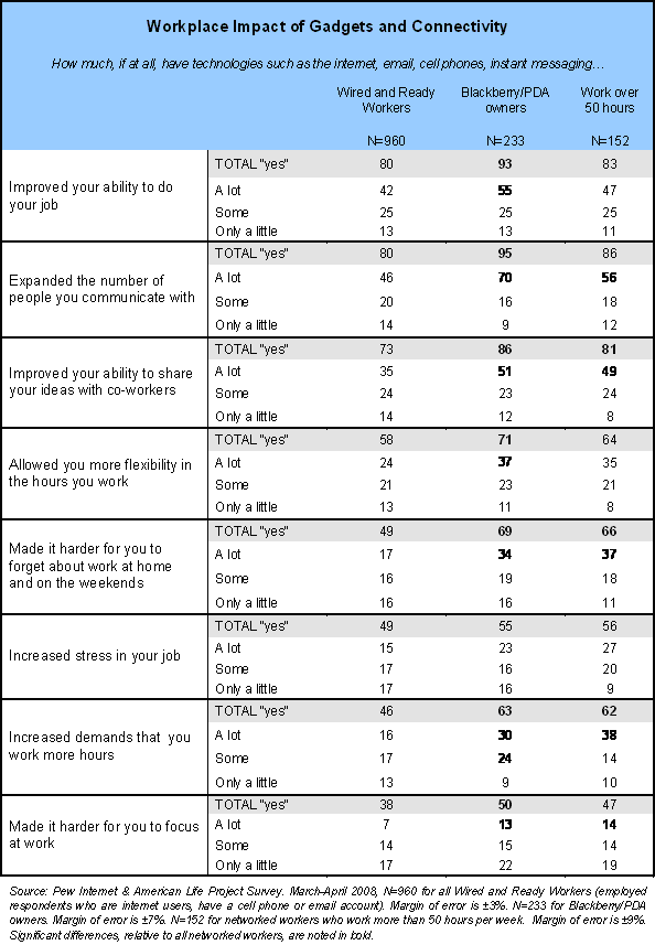 Workplace Impact of Gadgets and Connectivity