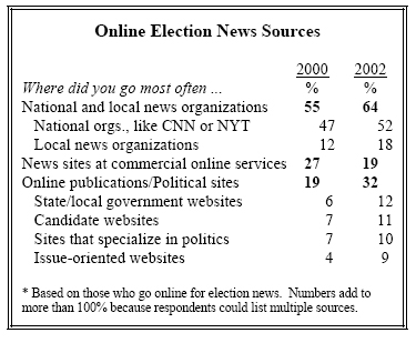 Online election news sources