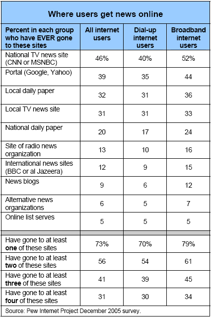 Where users get news online
