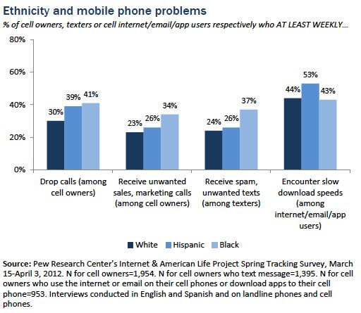 Ethnicity and mobile phone problems