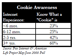 Cookie awareness