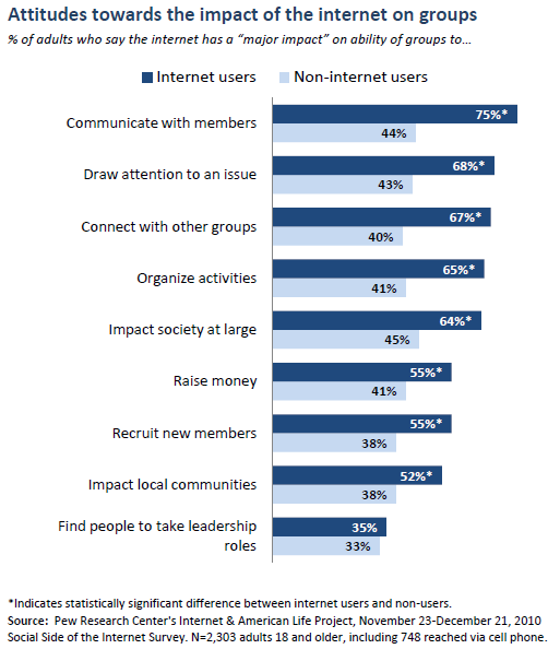 Attitudes towards the impact of the internet on groups