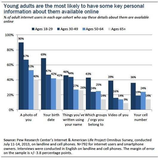 young adults most likely to have some key personal information about them available online