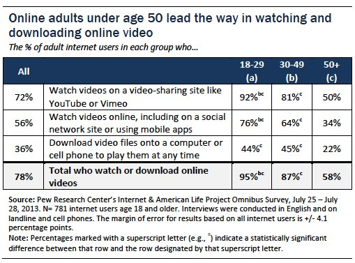 Online adults under age 50 lead the way in watching and downloading online video