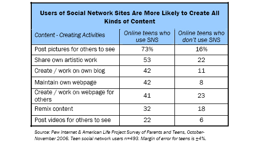 Users of Social Network Sites Are More Likely to Create All Kinds of Content