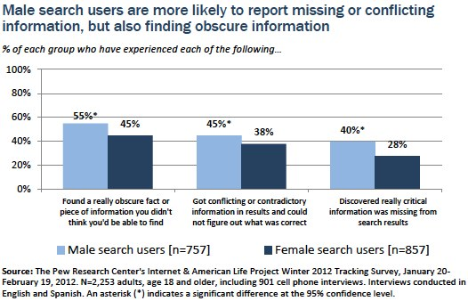 Male searchers more likely to report missing or conflicting information