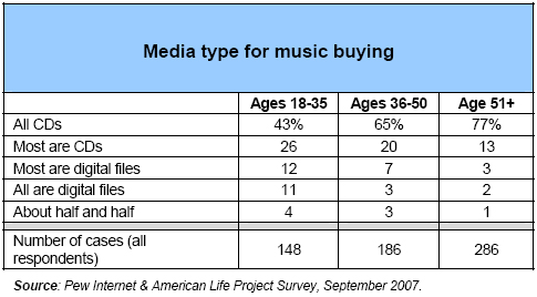 Media type for music buying
