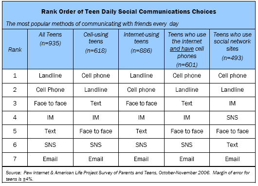 Rank Order of Teen Daily Social Communications Choices