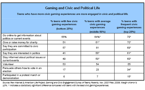 Gaming and civic and political life