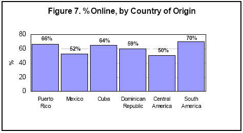 Percent online by country of origin