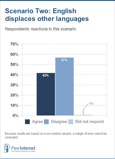 Scenario 2 Responses