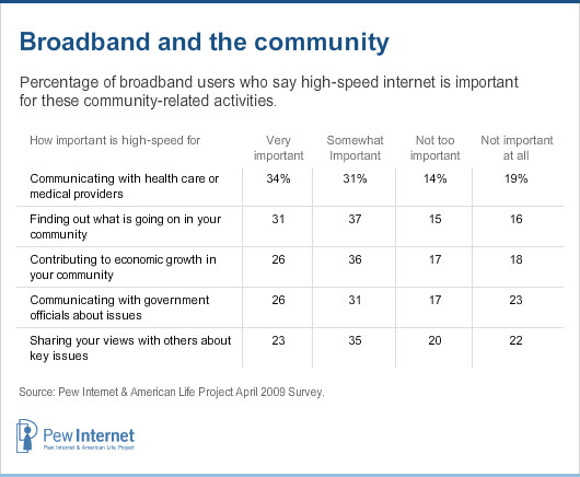 Broadband and the community