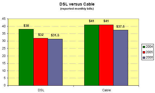 DSL versus cable
