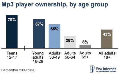 mp3 players by age