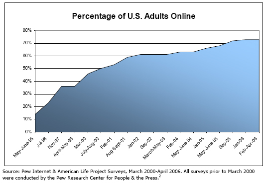 Percentage of US adults online