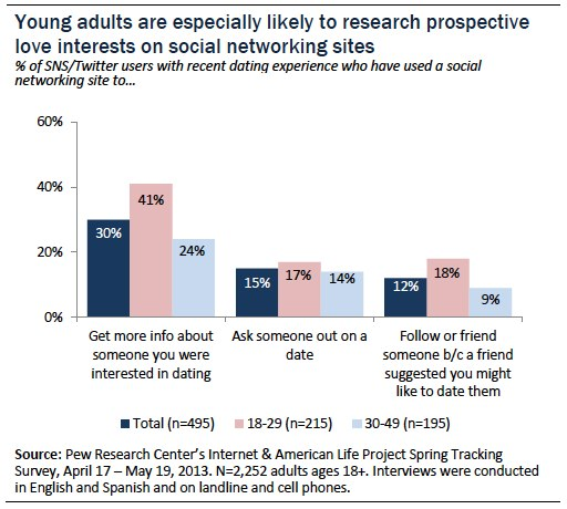 Young adults especially likely to research prospective love interests on social networking sites