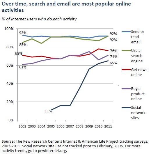 Over time, search and email are most popular online activities