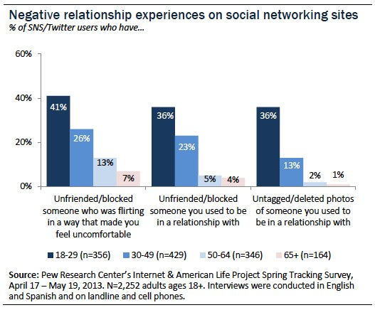 Negative relationship experiences on social networking sites
