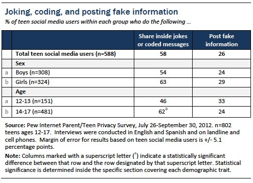 Figure 24 teens and social media