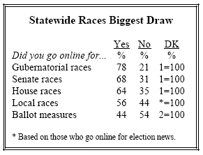Statewide Races Biggest Draw