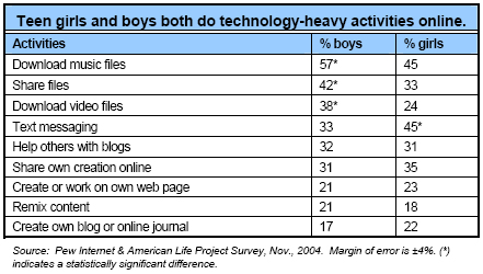 Teen girls and boys both do technology-heavy activities online.