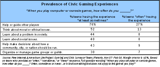 Prevalence of Civic Gaming Experiences