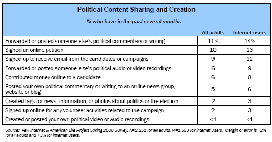 Political Content Sharing and Creation