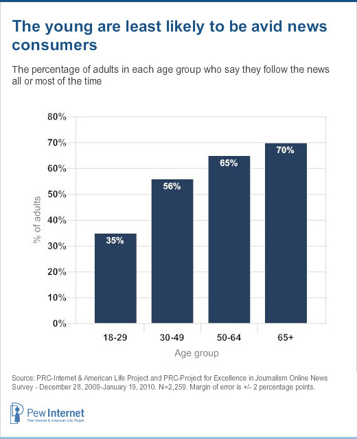 News consumers by age