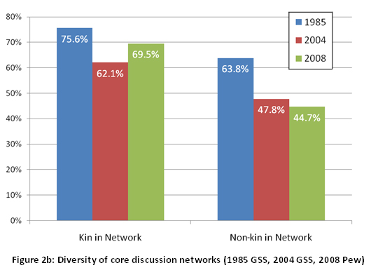 Figure 2b: Diversity of core discussion networks (1985 GSS, 2004 GSS, 2008 Pew)