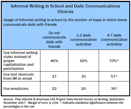 Informal Writing in School and Daily Communications Choices