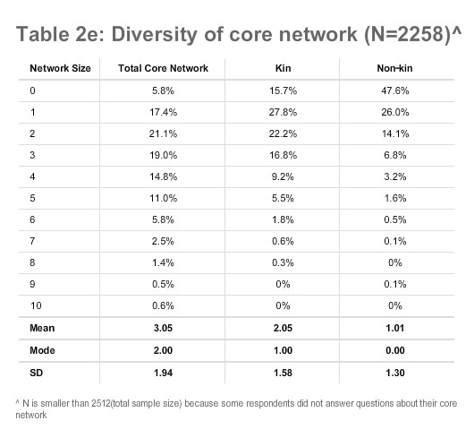 Table 2e: Diversity of core network (N=2258)