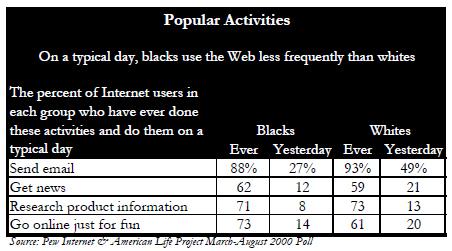 Popular activities