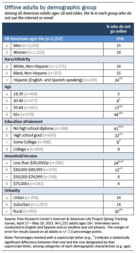 Offline adults by demographic group