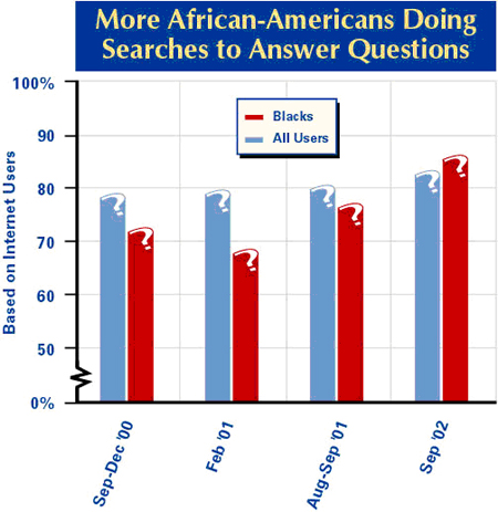 More African Americans doing searches